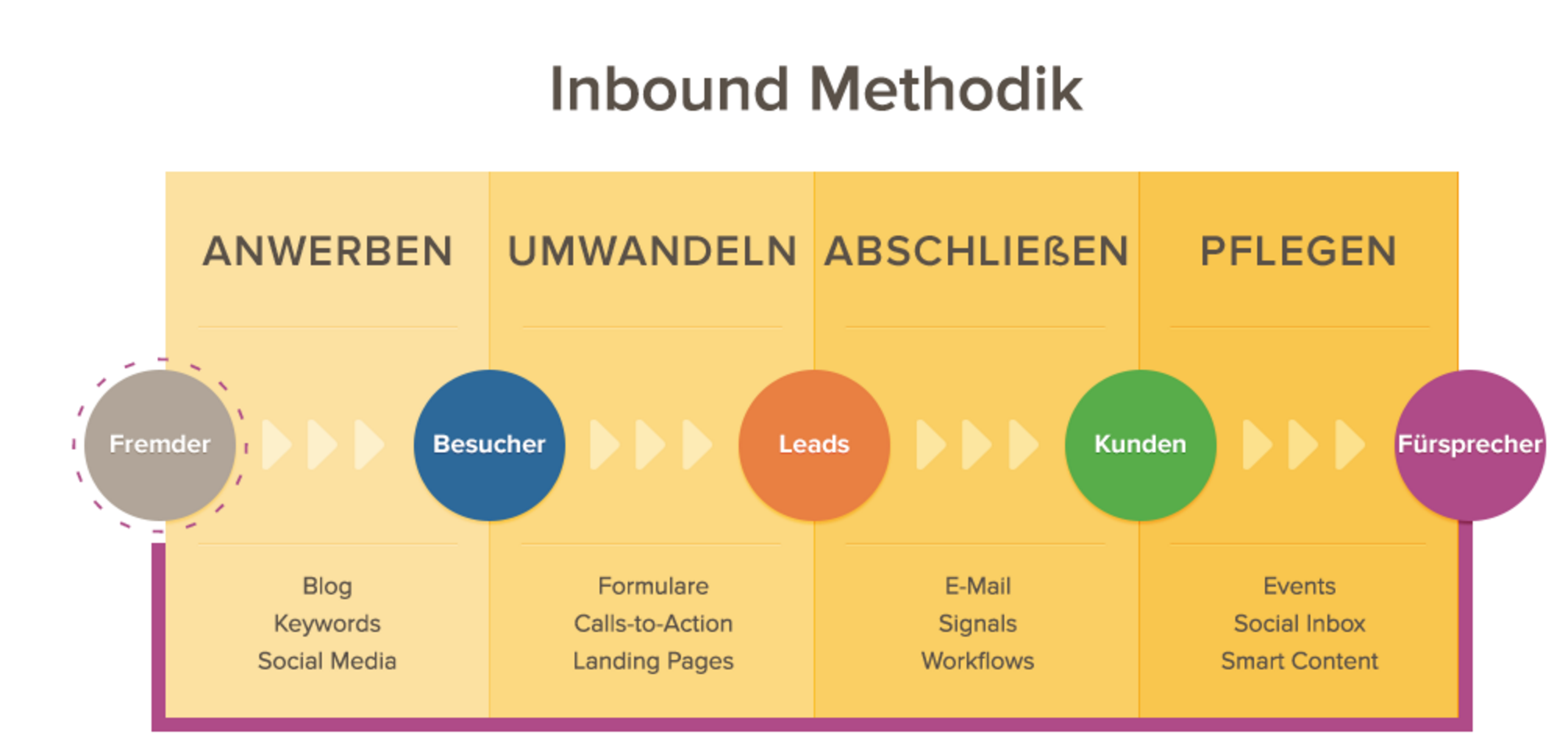 Hubspot-Stages-Inbound-Methodik