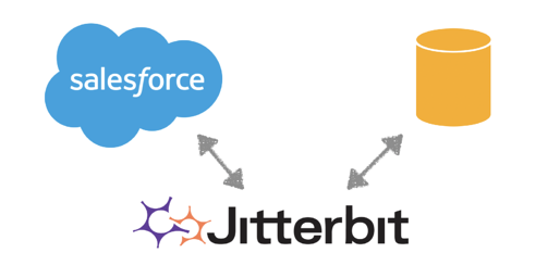 Jitterbit und Salesforce